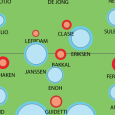 Each match this season Ajax seems to have more ball possesion than her opponents, just like last sunday in De Kuip. But again it didn't help them any further. With […]