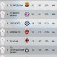 Deze week werd een onderzoek gepubliceerd over de kracht van voetbalclubs als merk. Daarin bezet Ajax een 23e plaats, waarmee het zich schaart tussen de Europese topclubs. Internationaal is Ajax […]