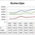 De presentatie van de jaarcijfers van Ajax valt al jaren niet meer serieus te nemen. Wat er ook gebeurt: als de jaarrekening wordt opgemaakt, dan is het altijd één grote […]