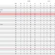 Hoewel er afgelopen zaterdag nipt met 2-1 werd verloren bij Huddersfield Town, staat Brentford FC nog altijd op een prima vijfde plek in de Engelse Championship. De ploeg uit West-Londen […]