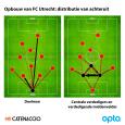 Chagrijn en chaos hebben dit seizoen plaatsgemaakt voor optimisme en orde bij FC Utrecht. In de Eredivisie staat de formatie van Erik ten Hag steady in het linkerrijtje en door […]